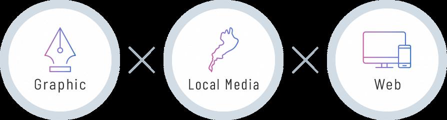 Graphic×Local Media×Web